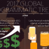 LATAM: 2017 Global Programmatic Trends